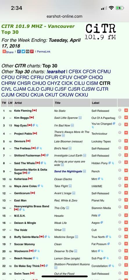 CiTR charts